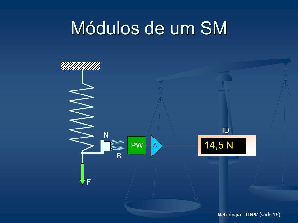 Módulos de um SM F 14,5 N ID N PW A B Metrologia – UFPR (slide 16)