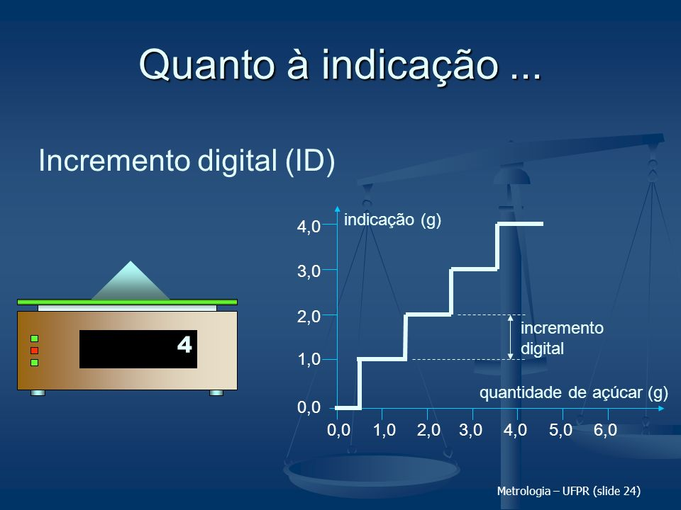 Incremento digital (ID)