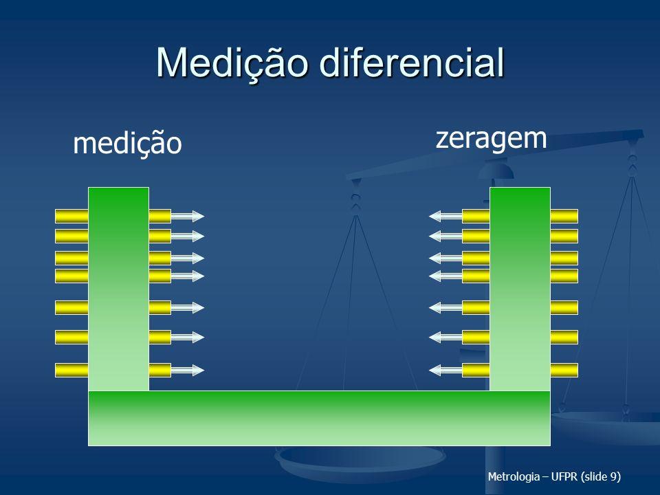 Padrão Medição diferencial zeragem medição Metrologia – UFPR (slide 9)