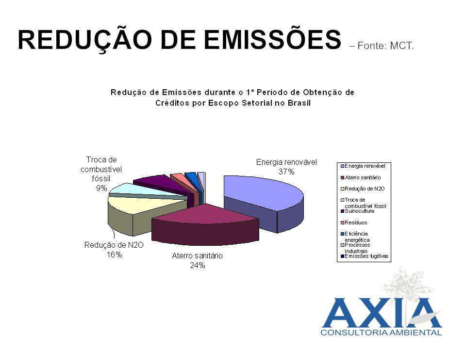 REDUÇÃO DE EMISSÕES – Fonte: MCT.