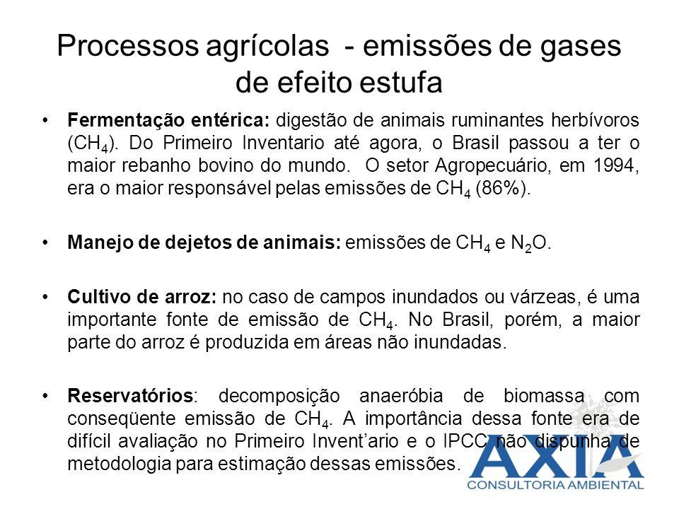 Processos agrícolas - emissões de gases de efeito estufa