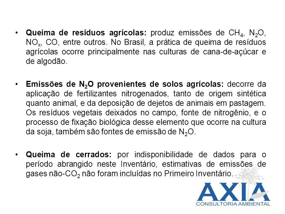 Queima de resíduos agrícolas: produz emissões de CH4, N2O, NOx, CO, entre outros. No Brasil, a prática de queima de resíduos agrícolas ocorre principalmente nas culturas de cana-de-açúcar e de algodão.