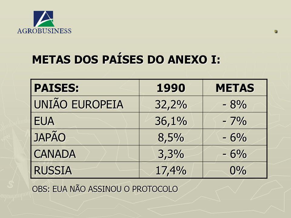 . METAS DOS PAÍSES DO ANEXO I: PAISES: 1990 METAS UNIÃO EUROPEIA 32,2%