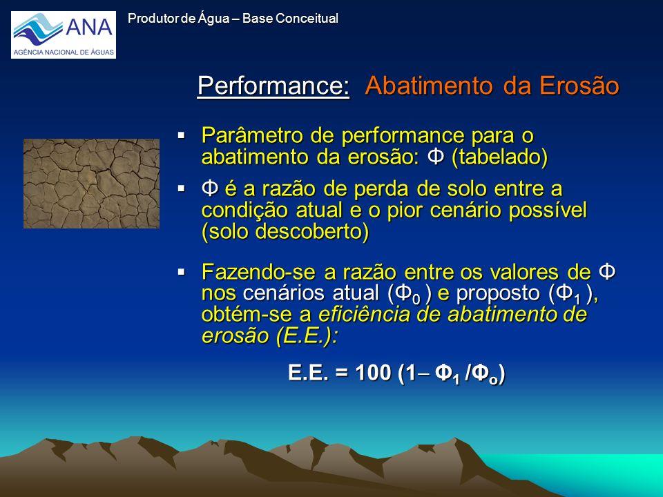 Performance: Abatimento da Erosão