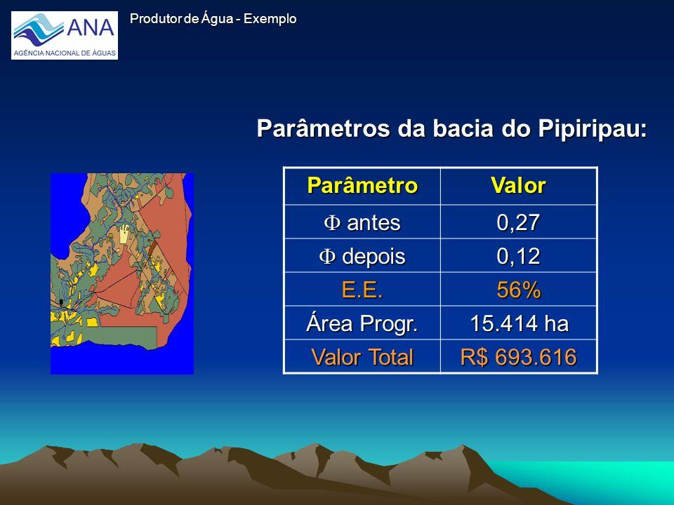Parâmetros da bacia do Pipiripau: