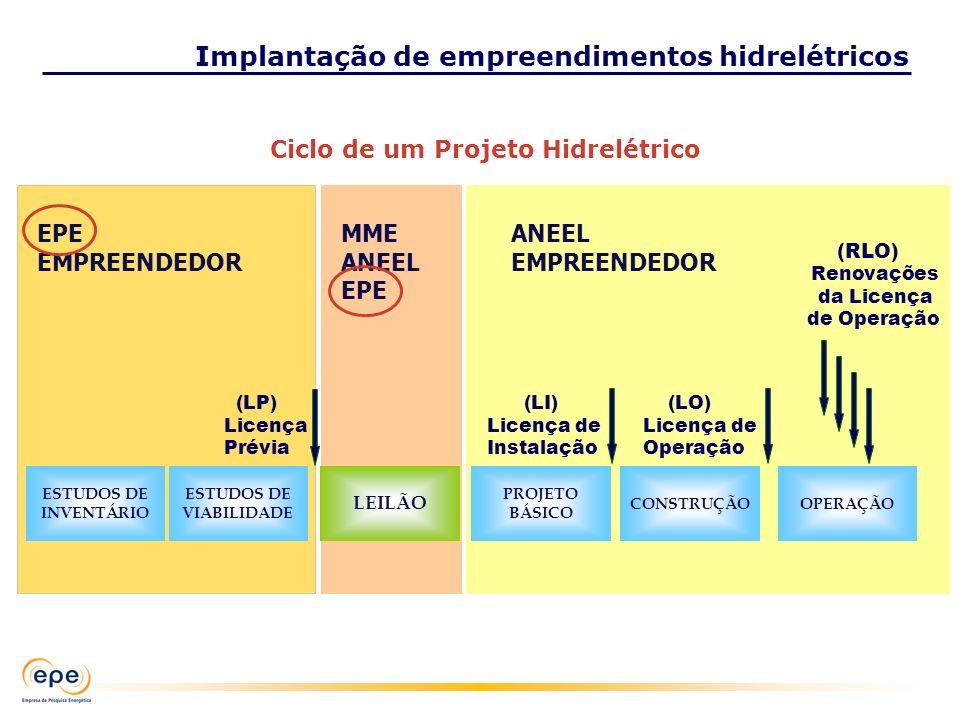 Implantação de empreendimentos hidrelétricos