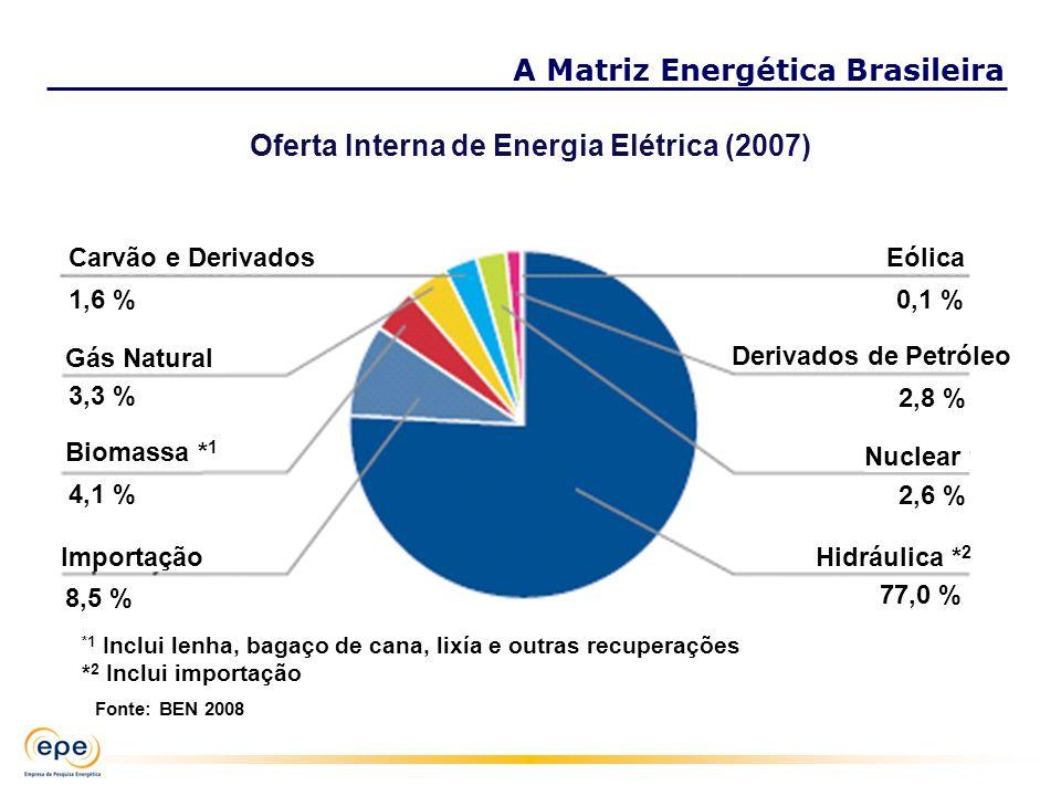 Oferta Interna de Energia Elétrica (2007)