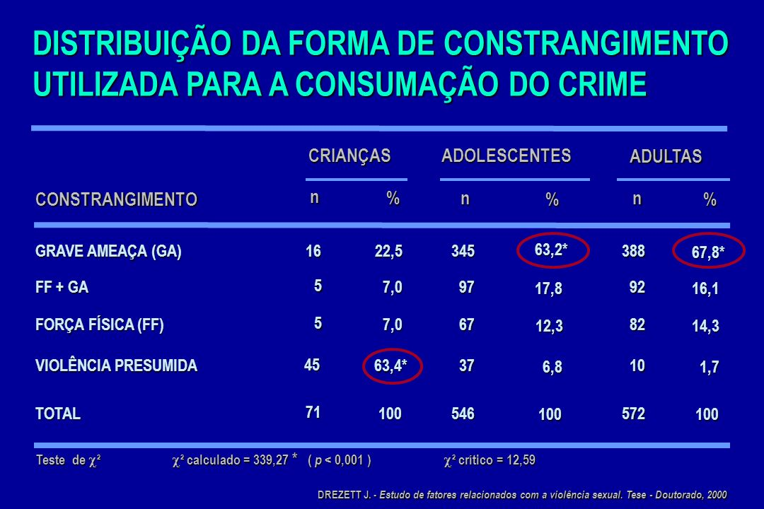 DISTRIBUIÇÃO DA FORMA DE CONSTRANGIMENTO UTILIZADA PARA A CONSUMAÇÃO DO CRIME