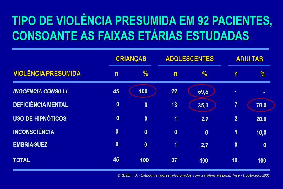 TIPO DE VIOLÊNCIA PRESUMIDA EM 92 PACIENTES, CONSOANTE AS FAIXAS ETÁRIAS ESTUDADAS