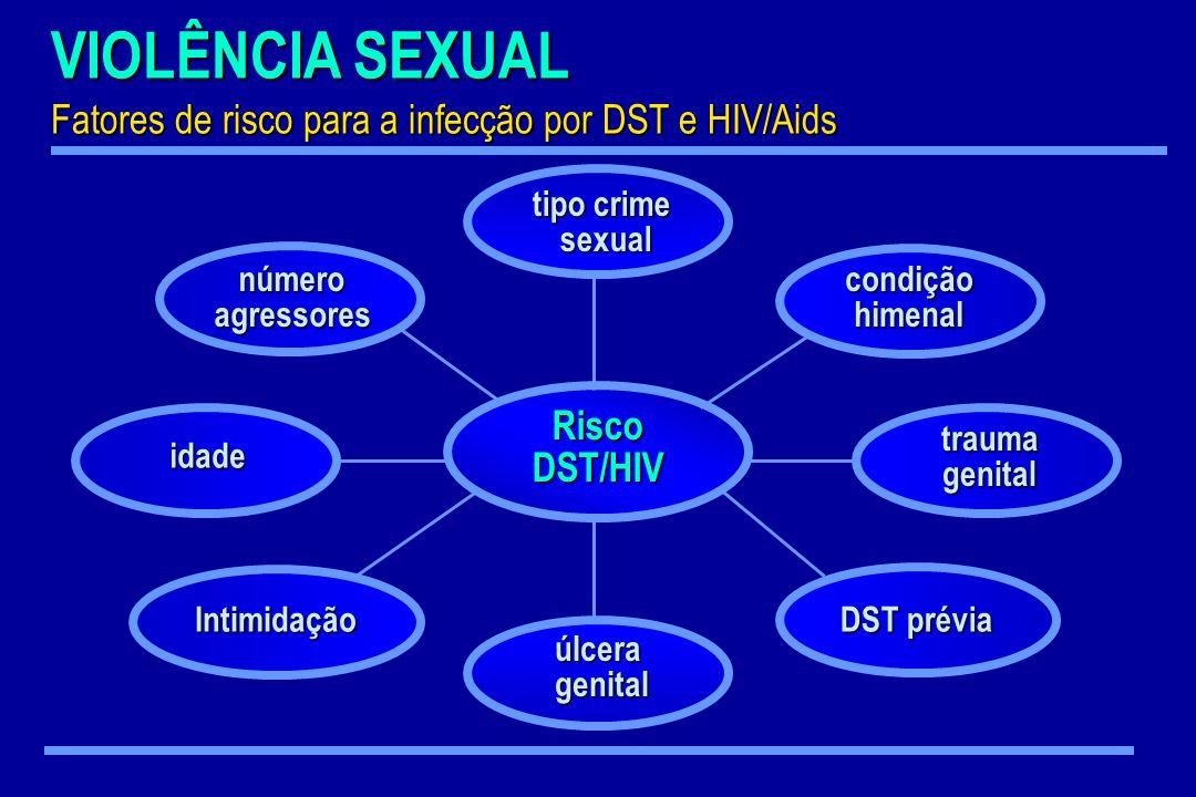 VIOLÊNCIA SEXUAL Fatores de risco para a infecção por DST e HIV/Aids