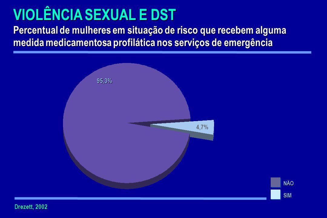 VIOLÊNCIA SEXUAL E DSTPercentual de mulheres em situação de risco que recebem alguma medida medicamentosa profilática nos serviços de emergência.