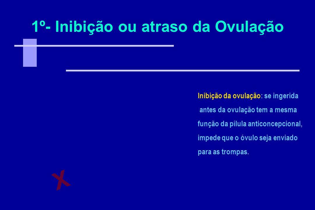 1º- Inibição ou atraso da Ovulação