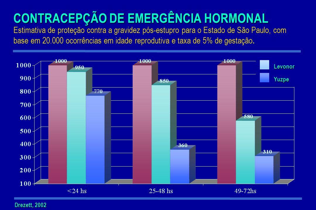 CONTRACEPÇÃO DE EMERGÊNCIA HORMONAL Estimativa de proteção contra a gravidez pós-estupro para o Estado de São Paulo, com base em 20.000 ocorrências em idade reprodutiva e taxa de 5% de gestação.