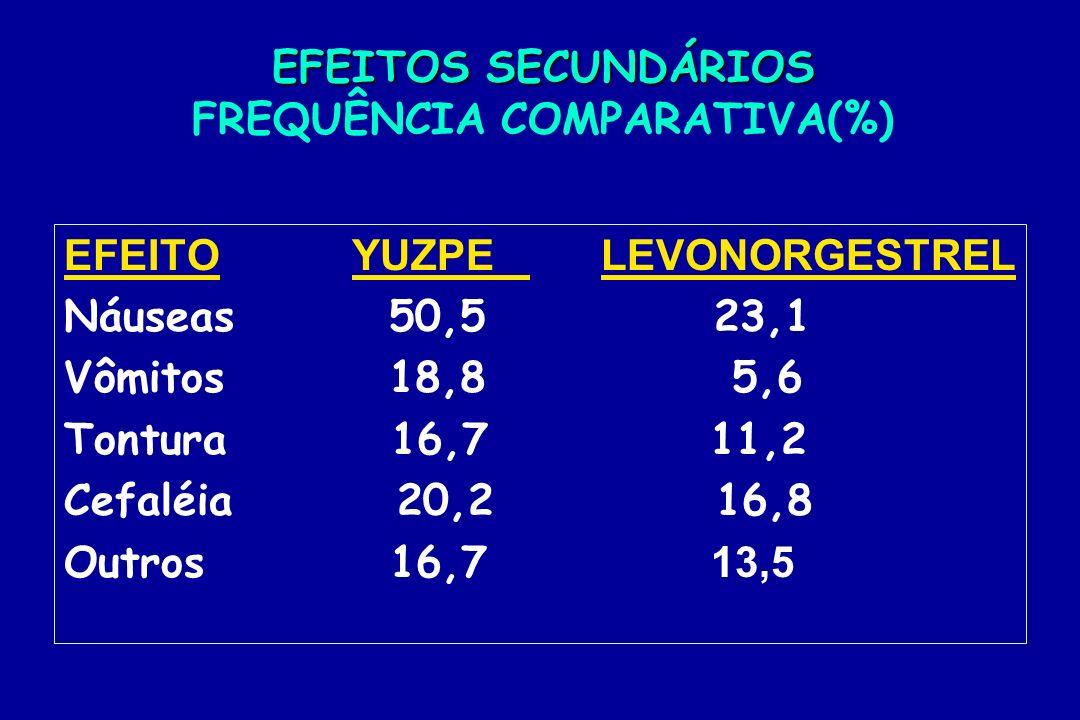 EFEITOS SECUNDÁRIOS FREQUÊNCIA COMPARATIVA(%)