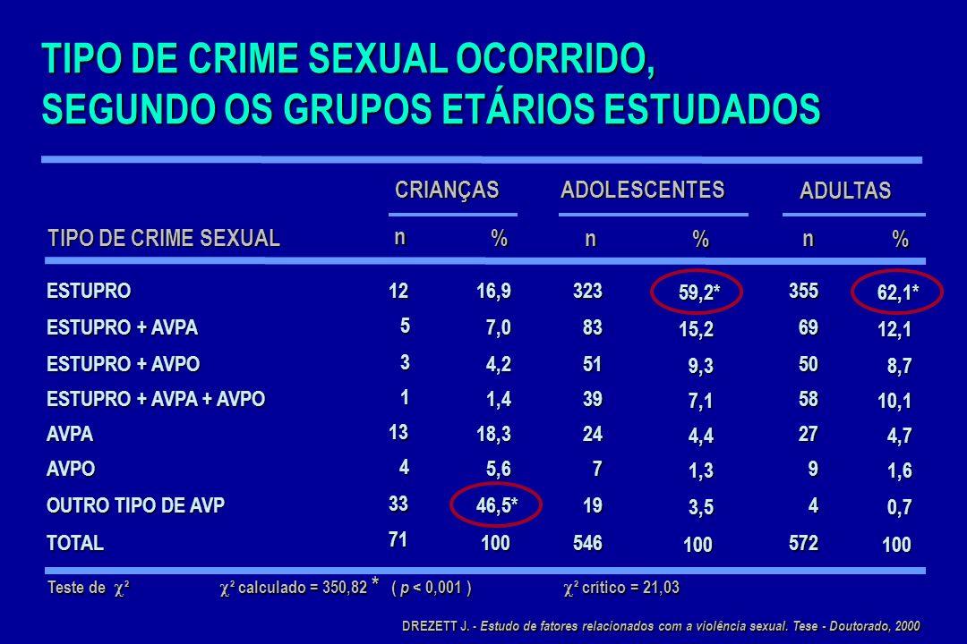TIPO DE CRIME SEXUAL OCORRIDO, SEGUNDO OS GRUPOS ETÁRIOS ESTUDADOS