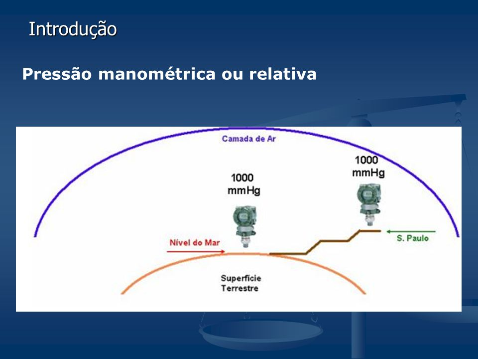 Introdução Pressão manométrica ou relativa