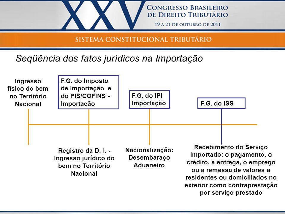 Seqüência dos fatos jurídicos na Importação