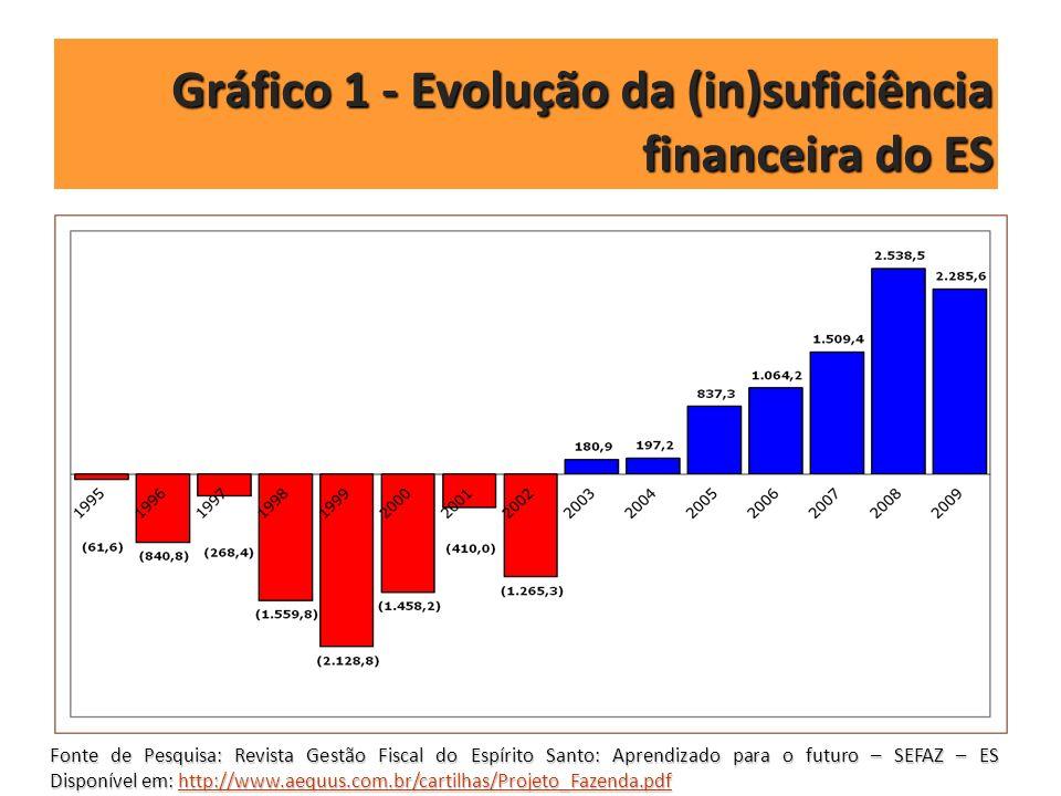 Gráfico 1 - Evolução da (in)suficiência financeira do ES