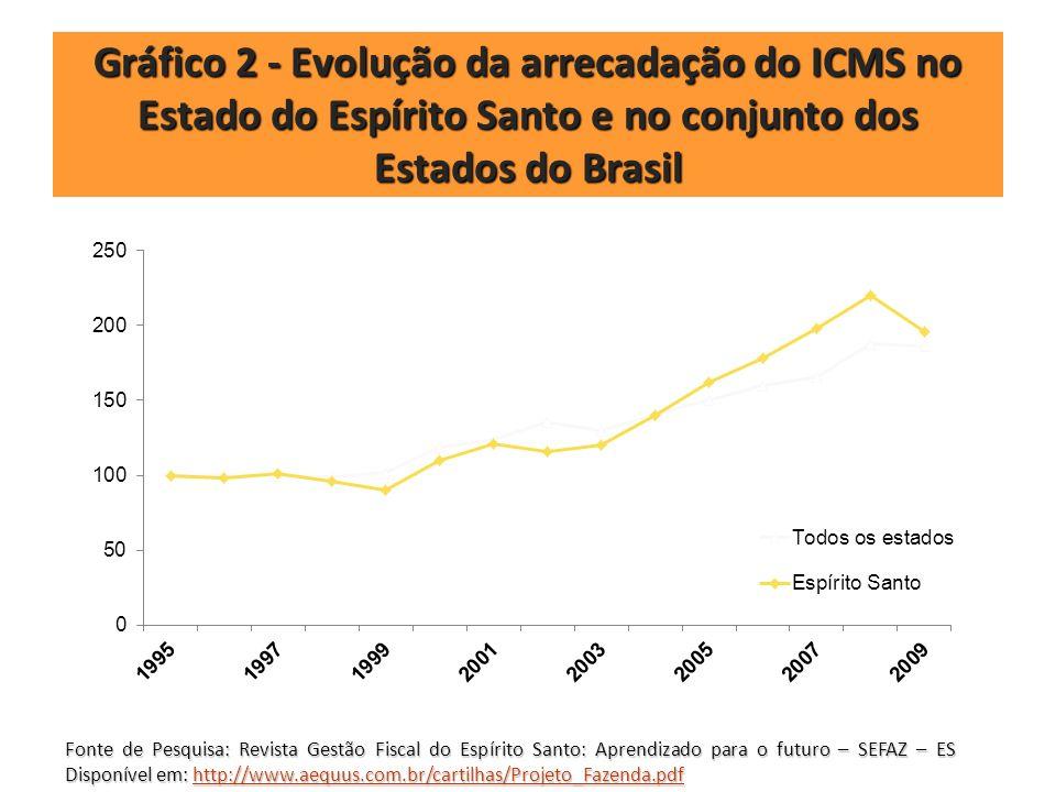 Gráfico 2 - Evolução da arrecadação do ICMS no Estado do Espírito Santo e no conjunto dos Estados do Brasil