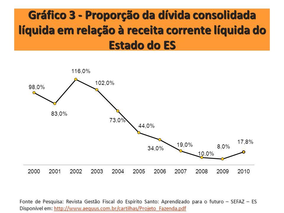 Gráfico 3 - Proporção da dívida consolidada líquida em relação à receita corrente líquida do Estado do ES
