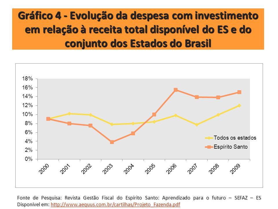 Gráfico 4 - Evolução da despesa com investimento em relação à receita total disponível do ES e do conjunto dos Estados do Brasil