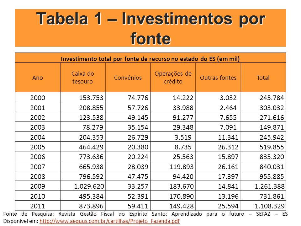 Tabela 1 – Investimentos por fonte