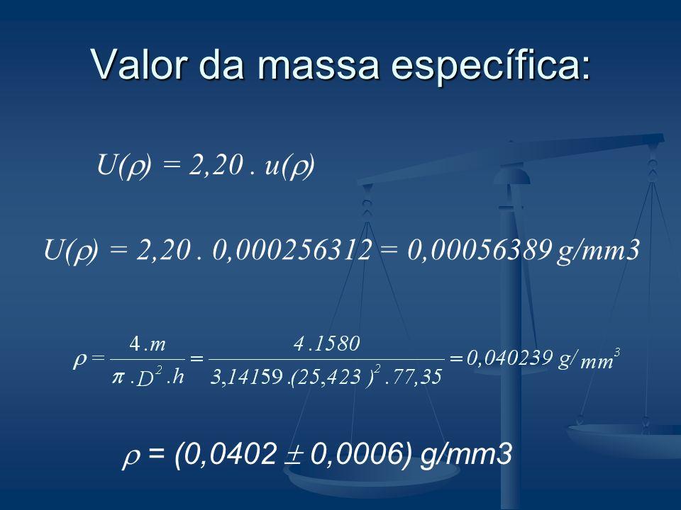 Valor da massa específica:
