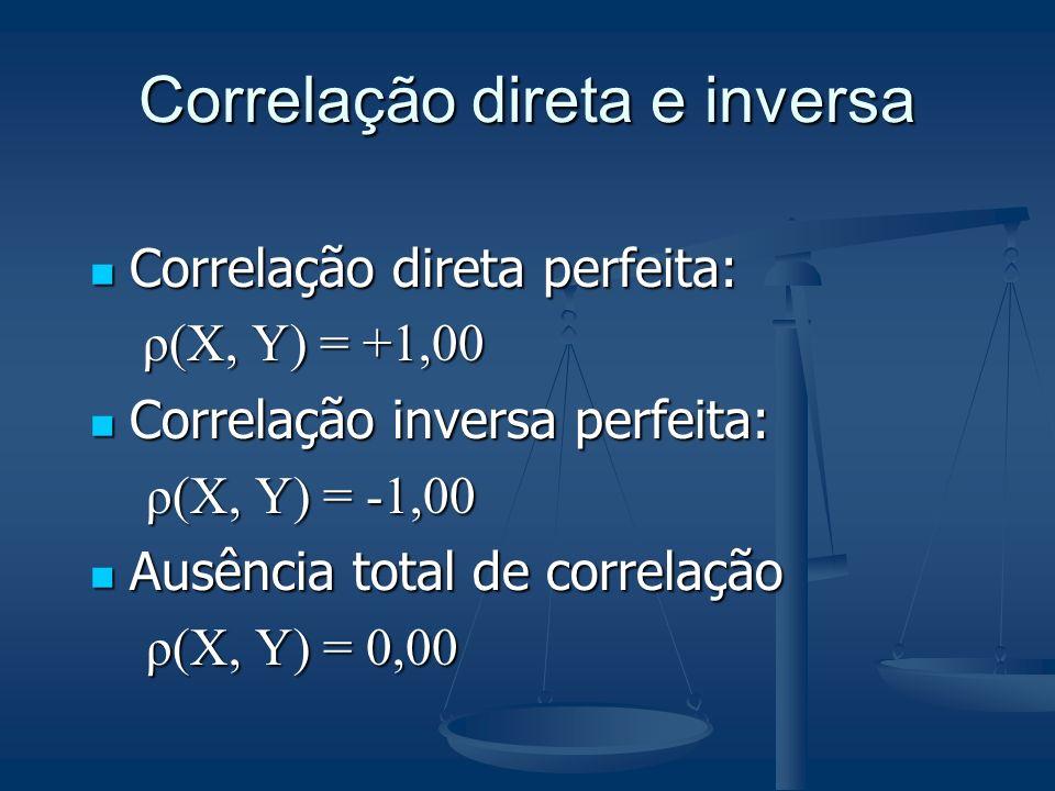 Correlação direta e inversa