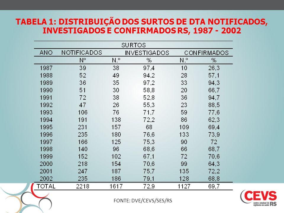TABELA 1: DISTRIBUIÇÃO DOS SURTOS DE DTA NOTIFICADOS, INVESTIGADOS E CONFIRMADOS RS, 1987 - 2002