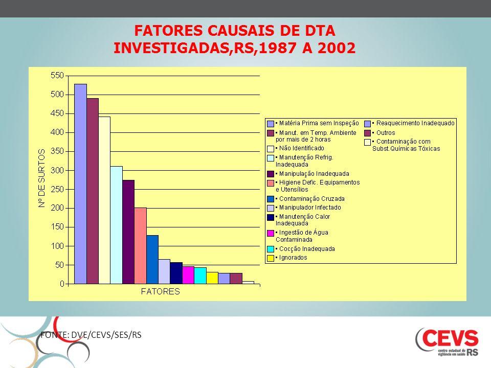 FATORES CAUSAIS DE DTA INVESTIGADAS,RS,1987 A 2002