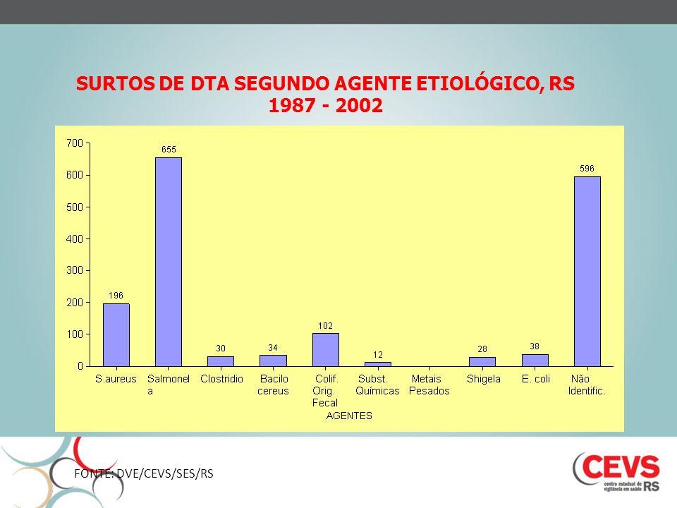 SURTOS DE DTA SEGUNDO AGENTE ETIOLÓGICO, RS 1987 - 2002
