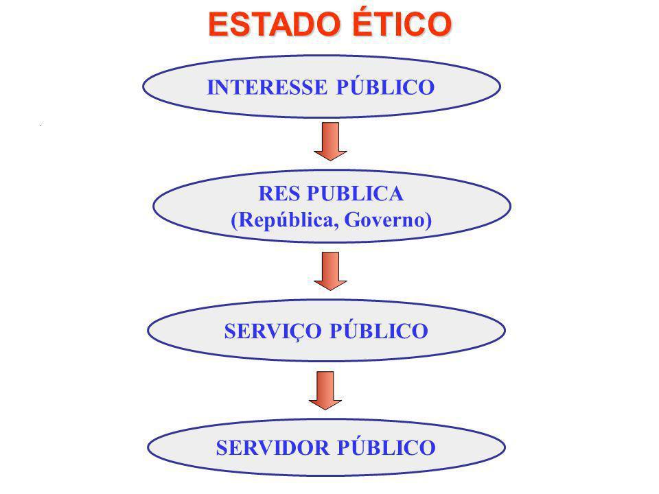 ESTADO ÉTICO INTERESSE PÚBLICO RES PUBLICA (República, Governo)