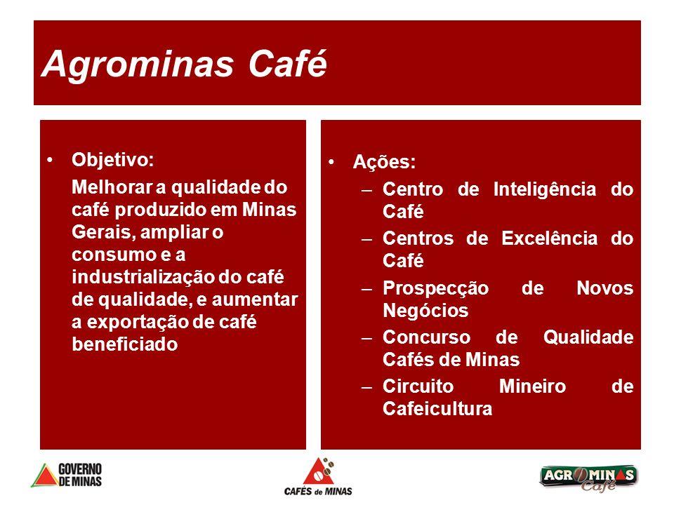 Agrominas Café Objetivo: Ações: