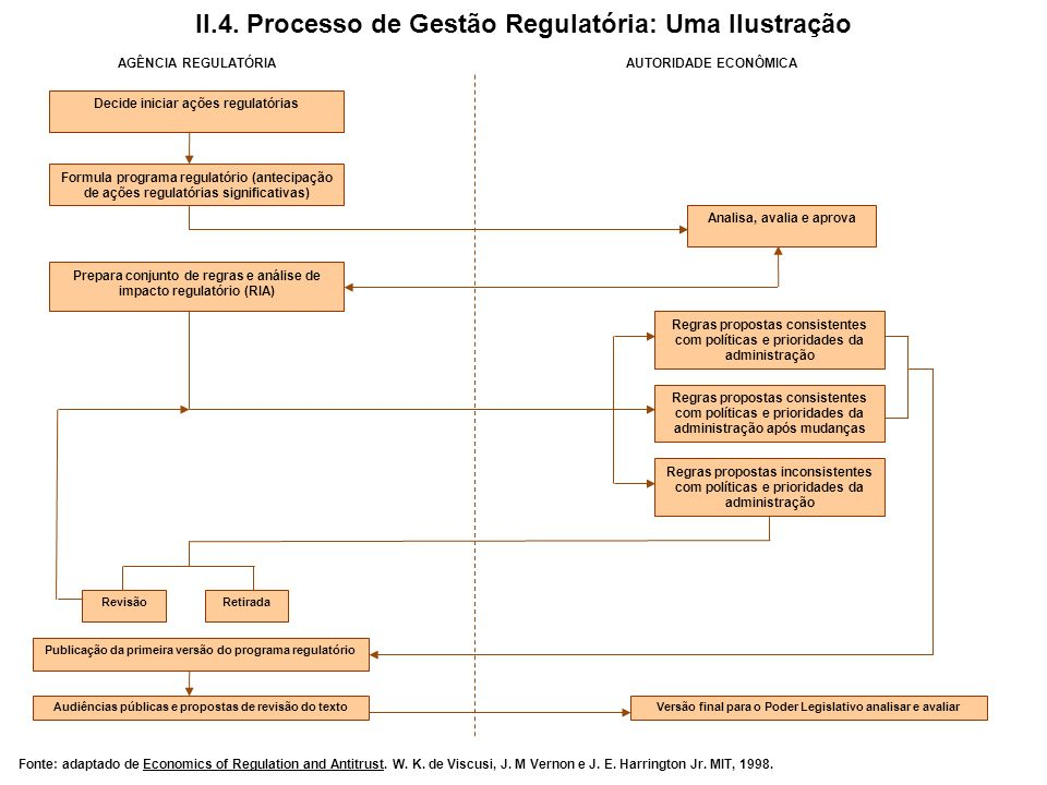II.4. Processo de Gestão Regulatória: Uma Ilustração
