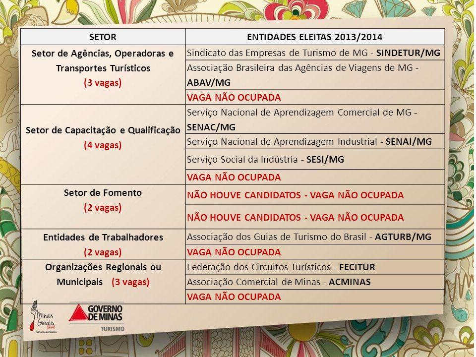 Setor de Agências, Operadoras e Transportes Turísticos (3 vagas)