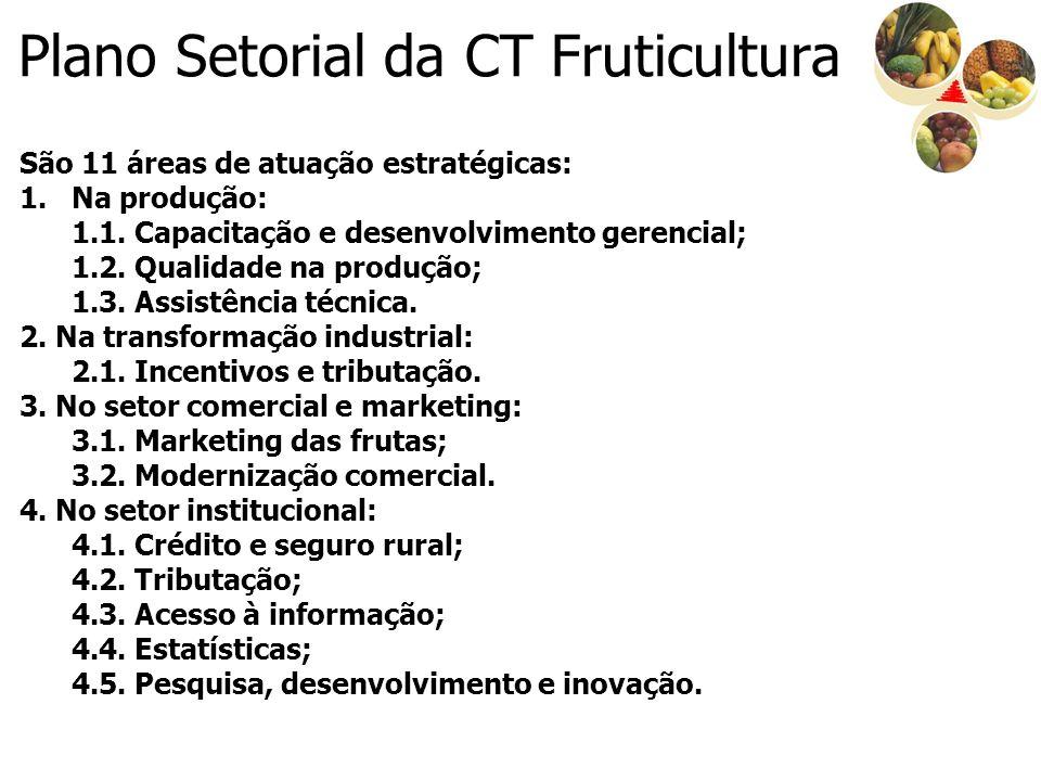 Plano Setorial da CT Fruticultura
