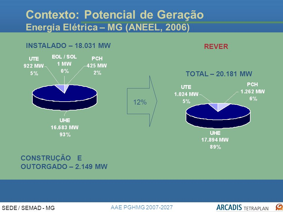Contexto: Potencial de Geração Energia Elétrica – MG (ANEEL, 2006)