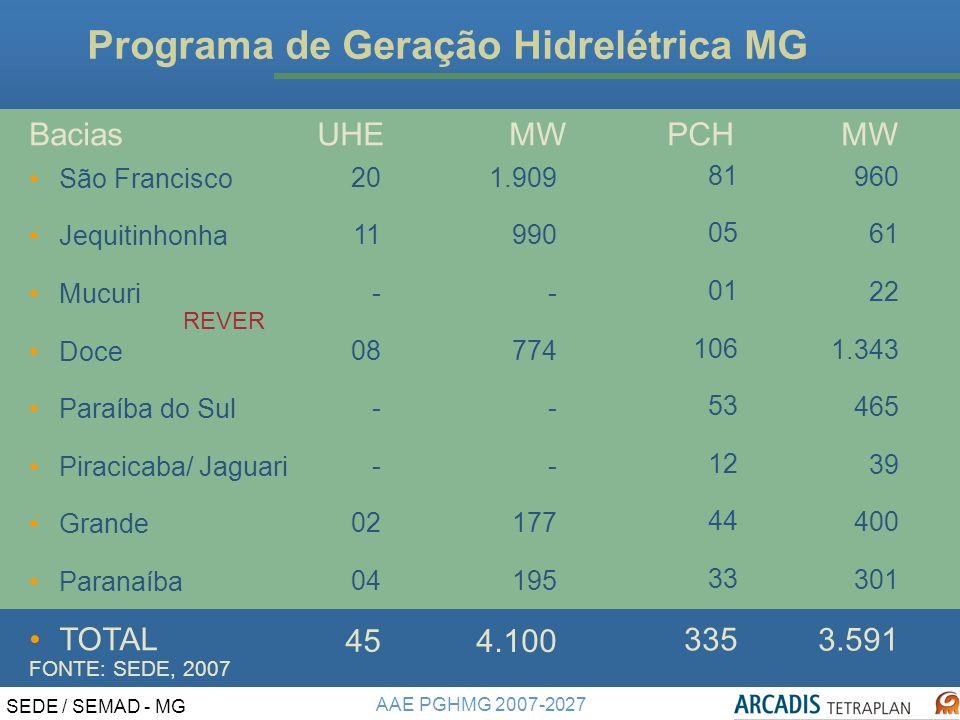 Programa de Geração Hidrelétrica MG