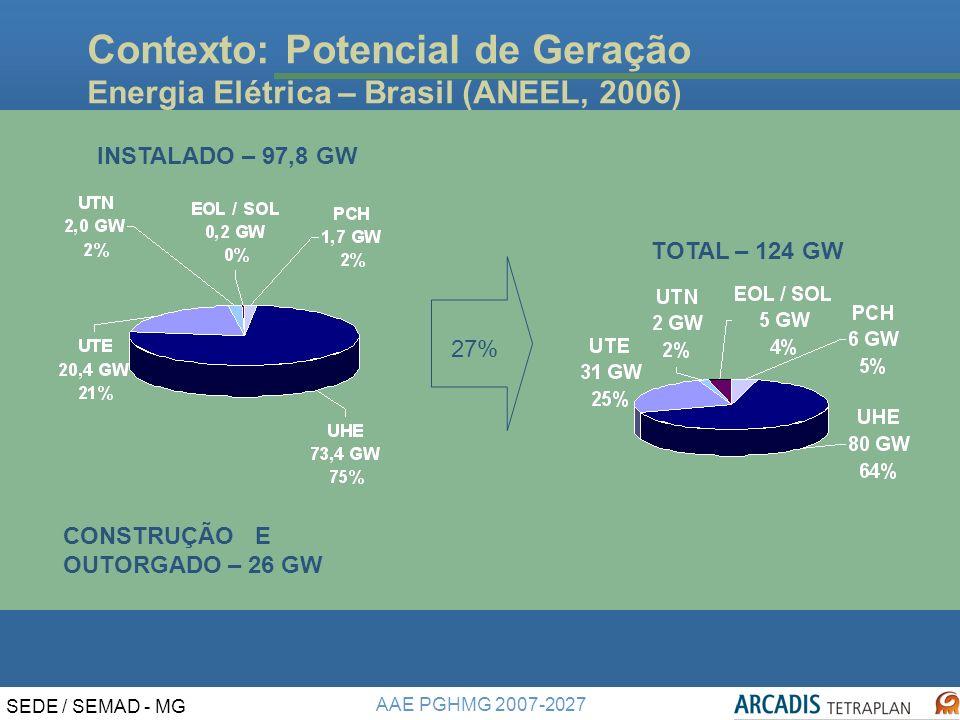 Contexto: Potencial de Geração Energia Elétrica – Brasil (ANEEL, 2006)