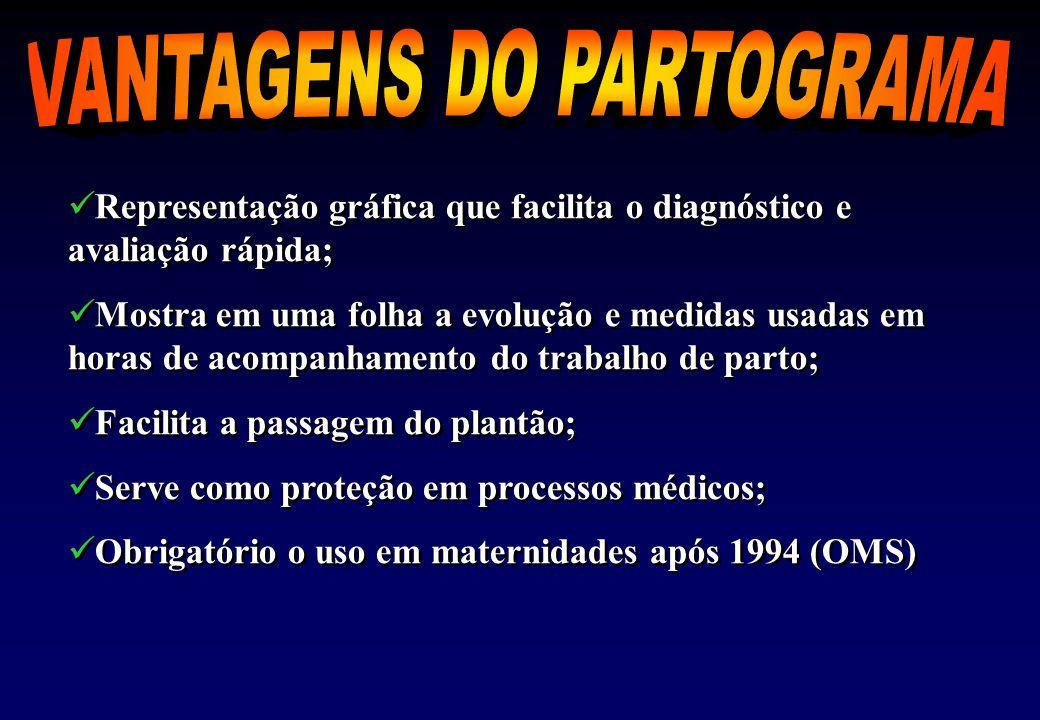 VANTAGENS DO PARTOGRAMA