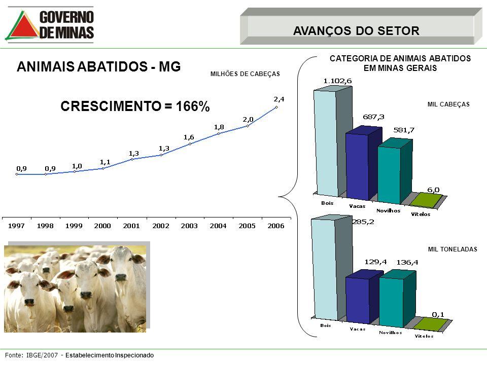 CATEGORIA DE ANIMAIS ABATIDOS EM MINAS GERAIS