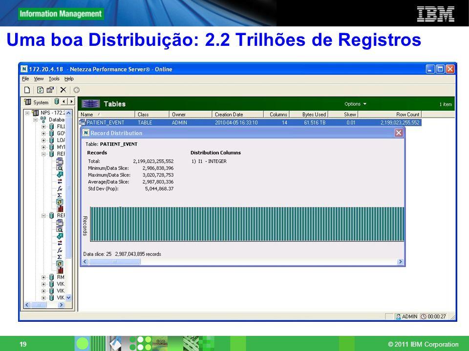 Uma boa Distribuição: 2.2 Trilhões de Registros