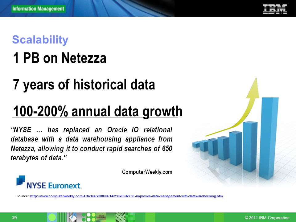 7 years of historical data 100-200% annual data growth