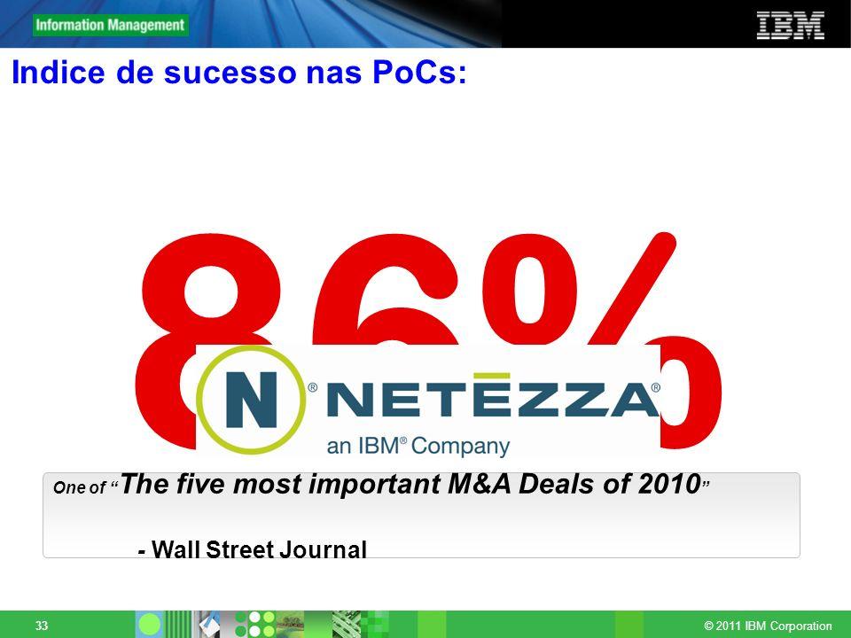 Indice de sucesso nas PoCs: