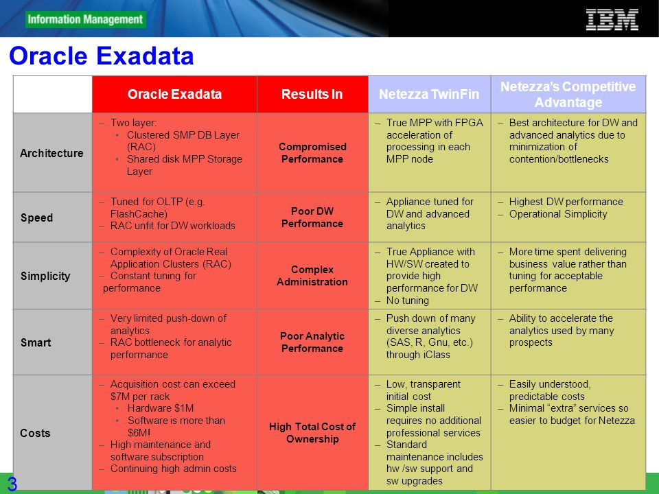 Oracle Exadata 3636 Oracle Exadata Results In Netezza TwinFin