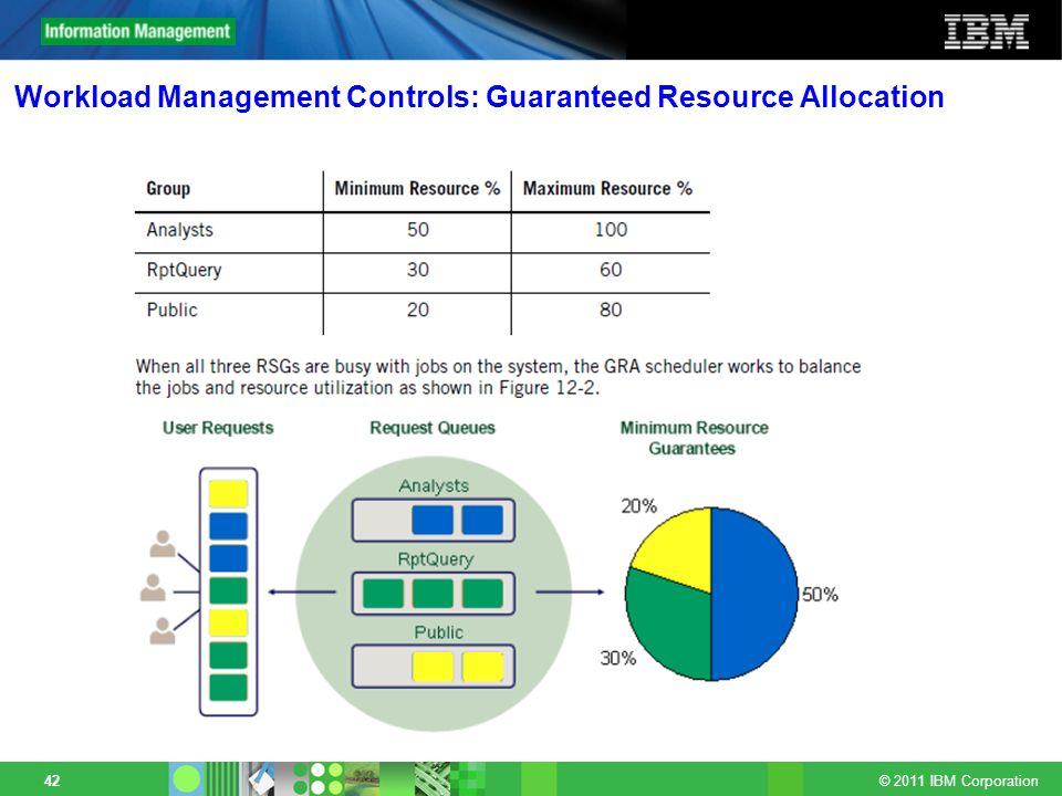 Workload Management Controls: Guaranteed Resource Allocation