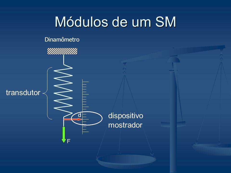 Módulos de um SM Dinamômetro F transdutor d dispositivo mostrador