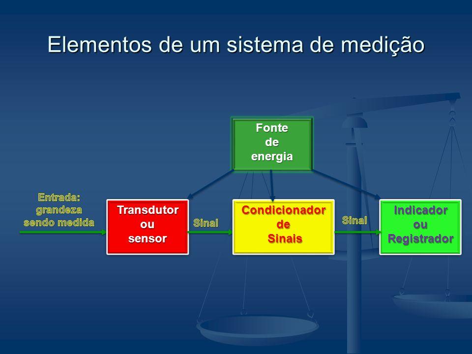 Elementos de um sistema de medição