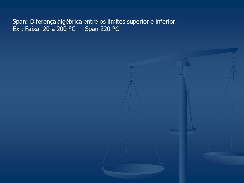 Span: Diferença algébrica entre os limites superior e inferior