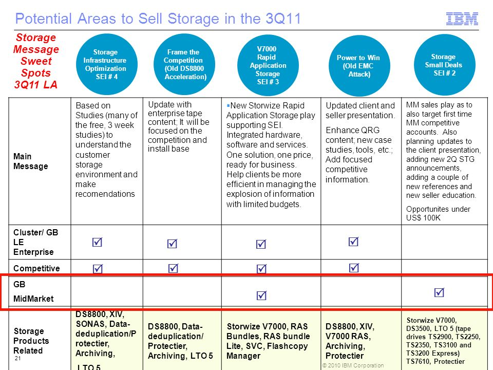 Potential Areas to Sell Storage in the 3Q11